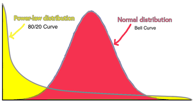 bell-curve-power-law-distributions.png